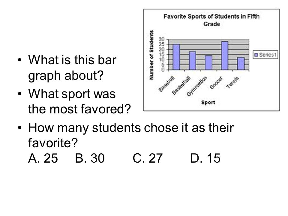 What is this bar graph about. What sport was the most favored.