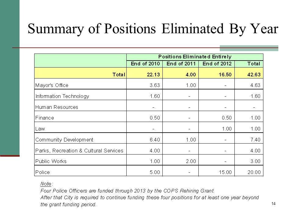 14 Summary of Positions Eliminated By Year