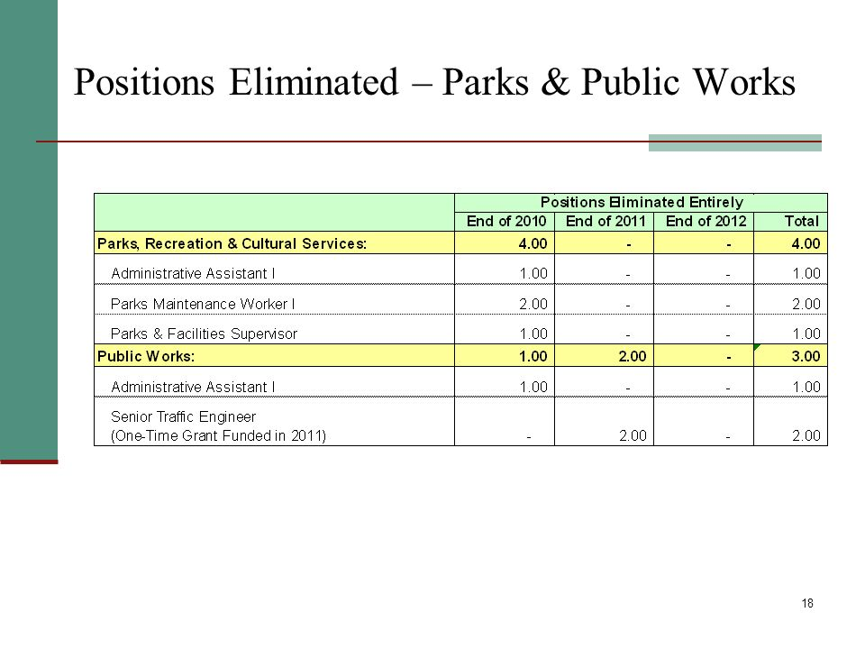 18 Positions Eliminated – Parks & Public Works