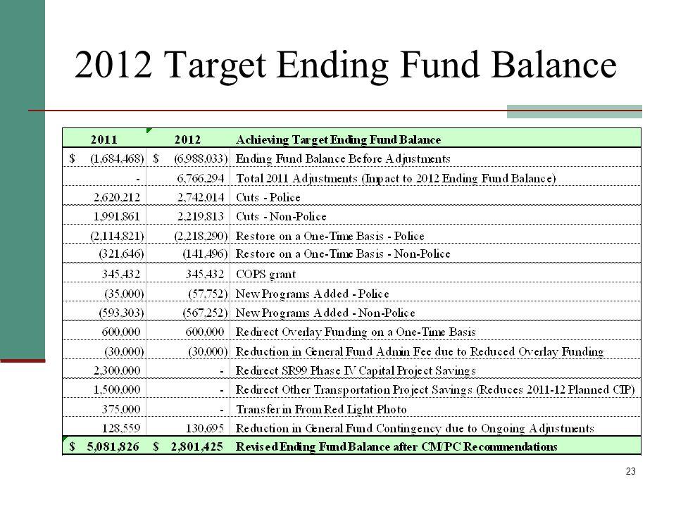 23 2012 Target Ending Fund Balance