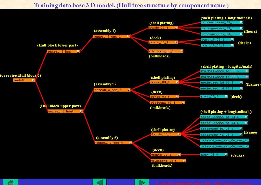 (Hull block upper part) (Hull block lower part) (assembly 1) (assembly 5) (assembly 6) (overview Hull block 3) (shell plating) (deck) (bulkheads) (deck) (bulkheads) (shell plating) (deck) (bulkheads) (shell plating) (shell plating + longitudinals) (floors) (decks) (deck) (decks) (shell plating + longitudinals) (frames) (shell plating + longitudinals) (frames Training data base 3 D model.