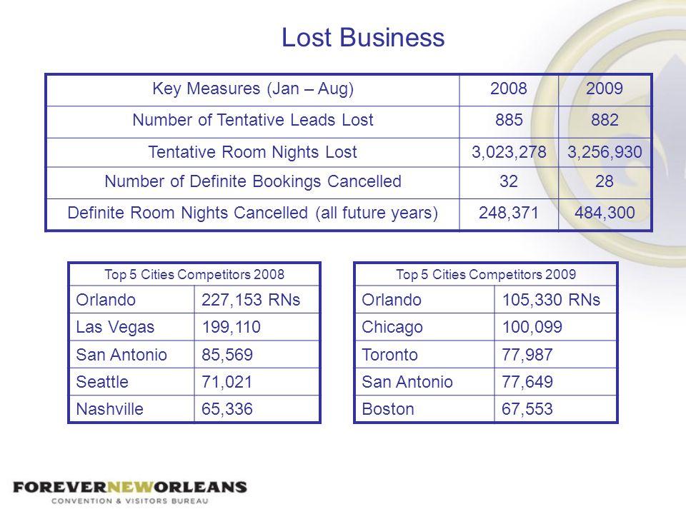 Lost Business Key Measures (Jan – Aug)20082009 Number of Tentative Leads Lost885882 Tentative Room Nights Lost3,023,2783,256,930 Number of Definite Bo