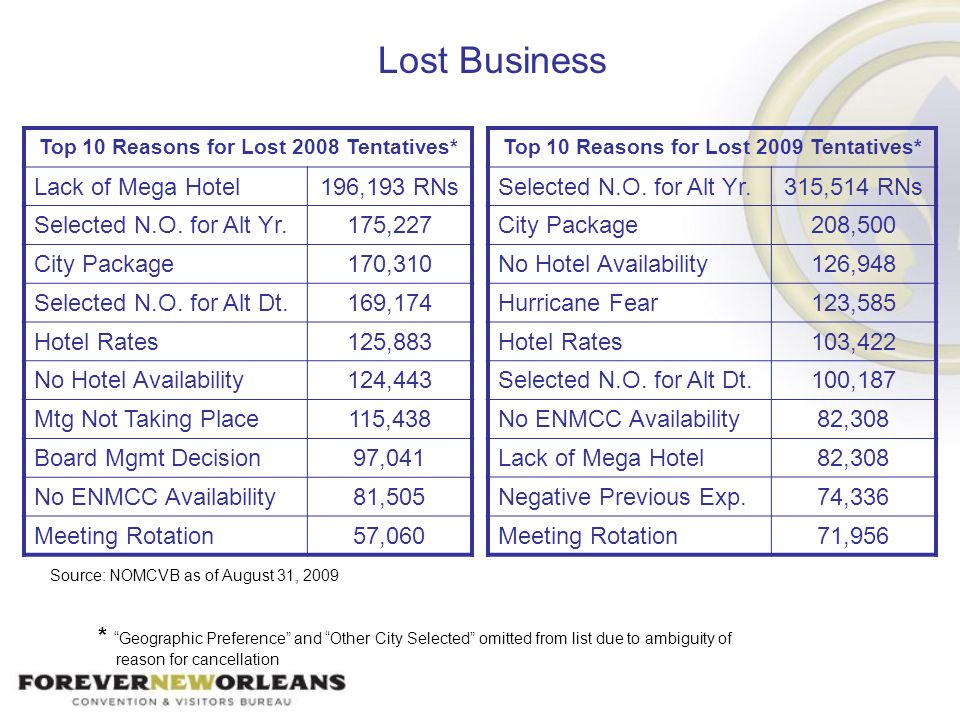 Lost Business Top 10 Reasons for Lost 2008 Tentatives* Lack of Mega Hotel196,193 RNs Selected N.O. for Alt Yr.175,227 City Package170,310 Selected N.O