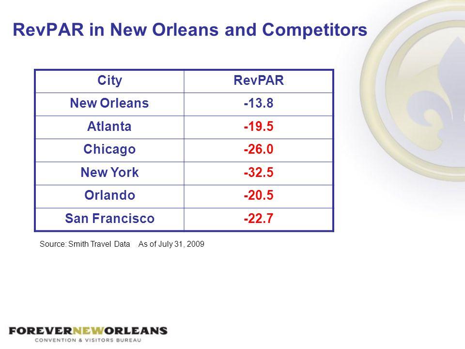 RevPAR in New Orleans and Competitors CityRevPAR New Orleans-13.8 Atlanta-19.5 Chicago-26.0 New York-32.5 Orlando-20.5 San Francisco-22.7 Source: Smit