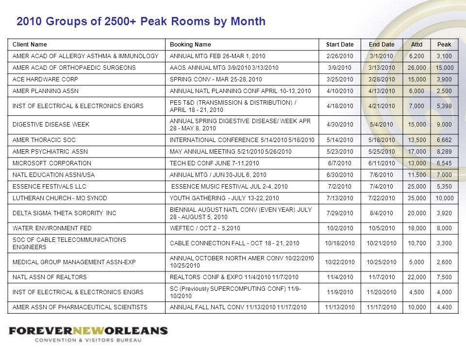 2010 Groups of 2500+ Peak Rooms by Month Client NameBooking NameStart DateEnd DateAttdPeak AMER ACAD OF ALLERGY ASTHMA & IMMUNOLOGYANNUAL MTG FEB 26-M