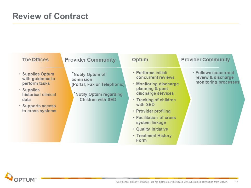 Confidential property of Optum. Do not distribute or reproduce without express permission from Optum. 11 Review of Contract The OfficesOptumProvider C