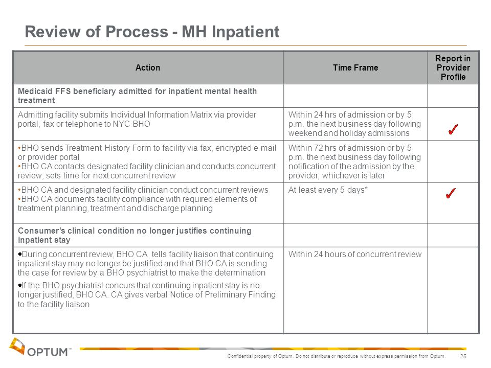 Confidential property of Optum. Do not distribute or reproduce without express permission from Optum. 25 Review of Process- MH Inpatient ActionTime Fr