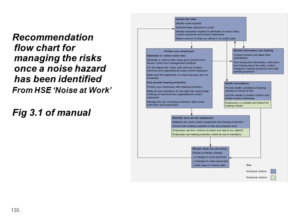 135. Recommendation flow chart for managing the risks once a noise hazard has been identified From HSE Noise at Work Fig 3.1 of manual