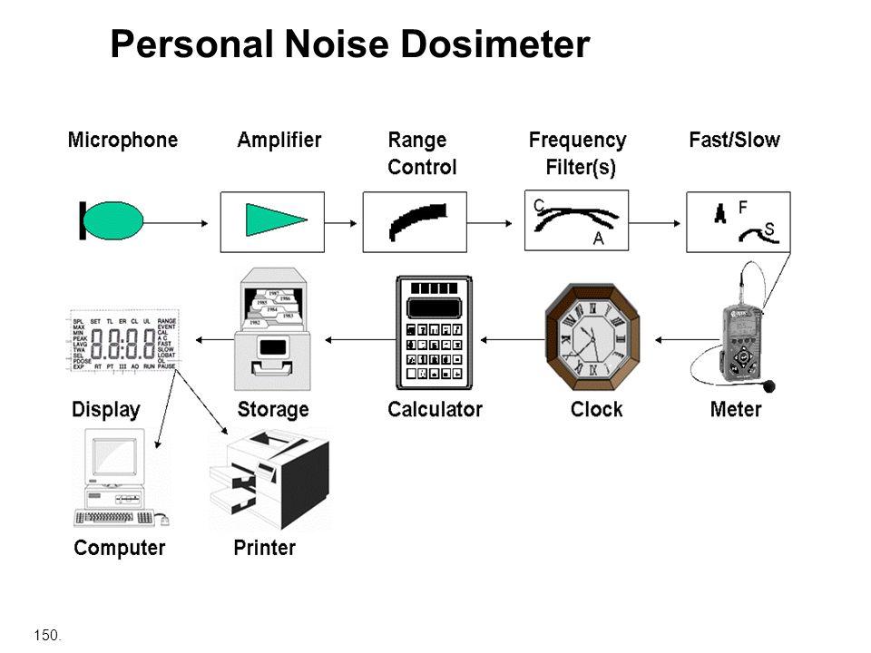 150. Personal Noise Dosimeter