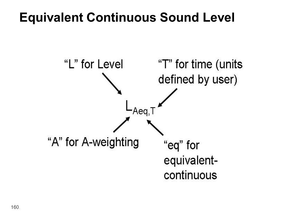 160. Equivalent Continuous Sound Level