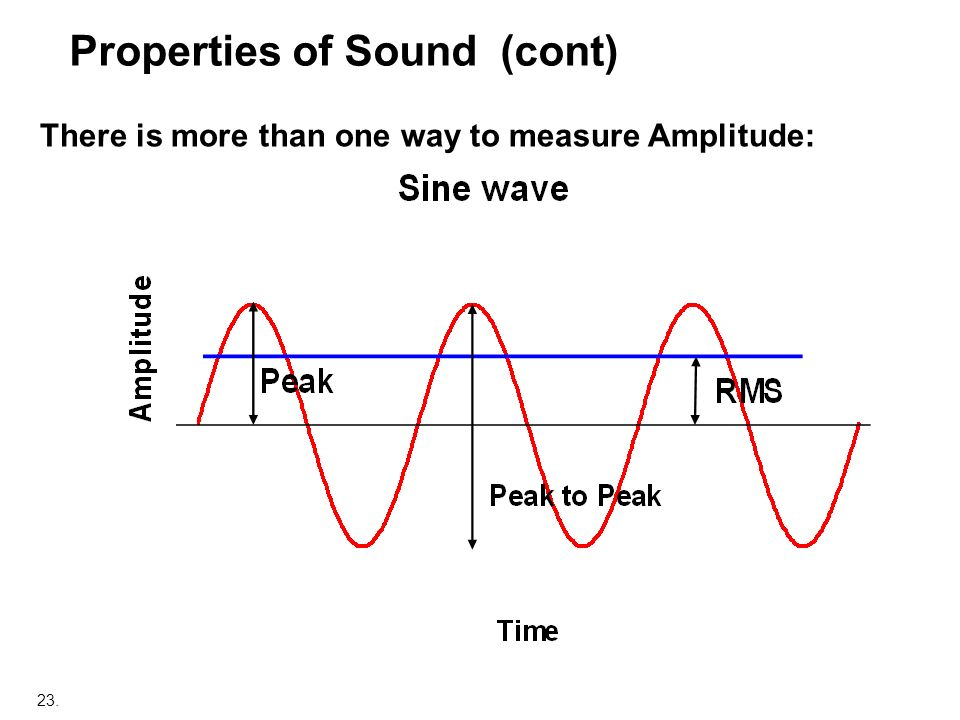 23. Properties of Sound (cont) There is more than one way to measure Amplitude: