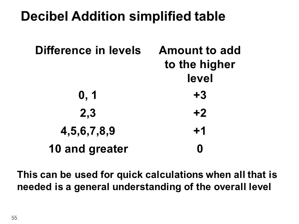55. Decibel Addition simplified table Difference in levelsAmount to add to the higher level 0, 1+3 2,3+2 4,5,6,7,8,9+1 10 and greater0 This can be use