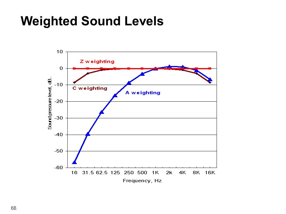 68. Weighted Sound Levels
