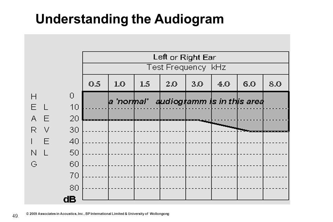 49. © 2009 Associates in Acoustics, Inc, BP International Limited & University of Wollongong Understanding the Audiogram