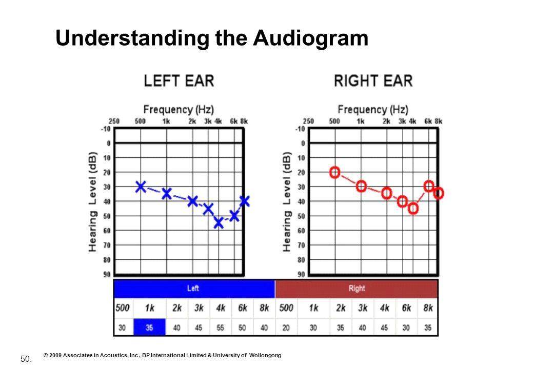 50. © 2009 Associates in Acoustics, Inc, BP International Limited & University of Wollongong Understanding the Audiogram