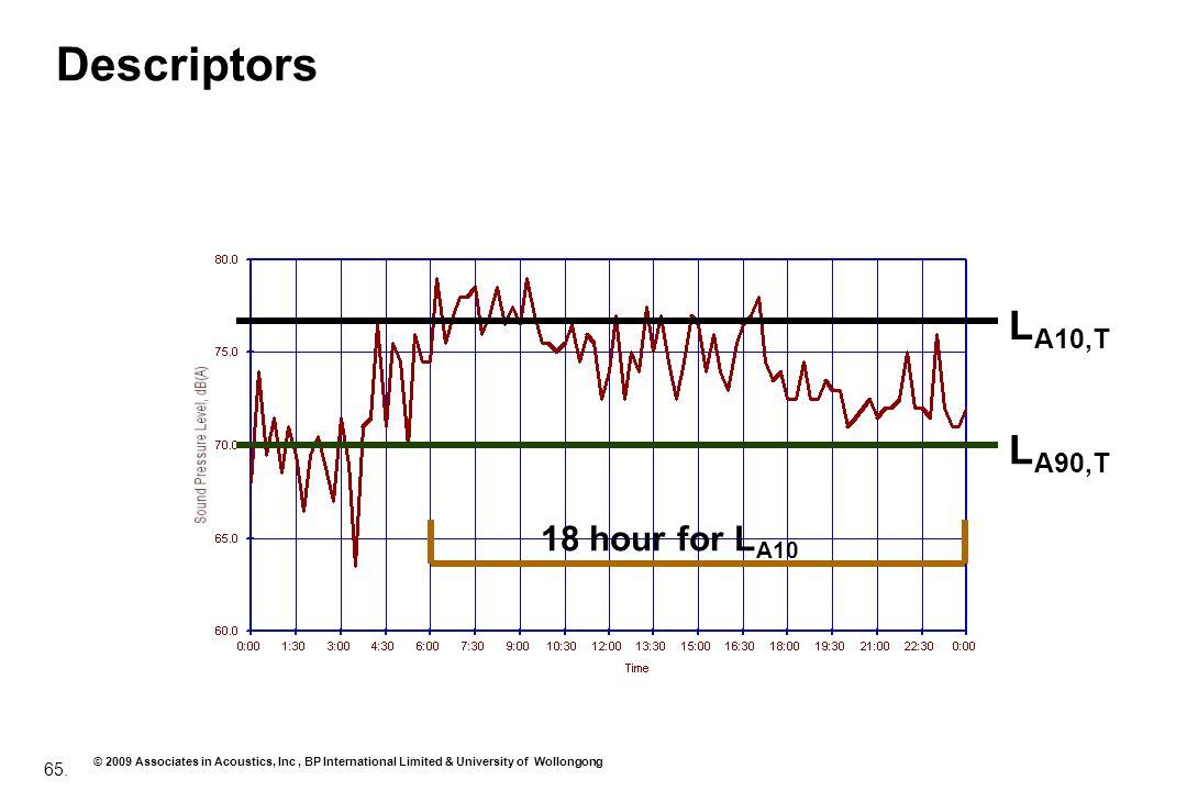 65. © 2009 Associates in Acoustics, Inc, BP International Limited & University of Wollongong Descriptors L A10,T L A90,T 18 hour for L A10