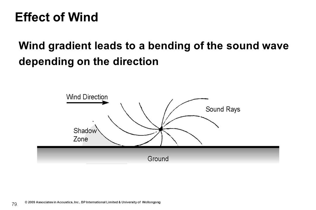 79. © 2009 Associates in Acoustics, Inc, BP International Limited & University of Wollongong Effect of Wind Wind gradient leads to a bending of the so