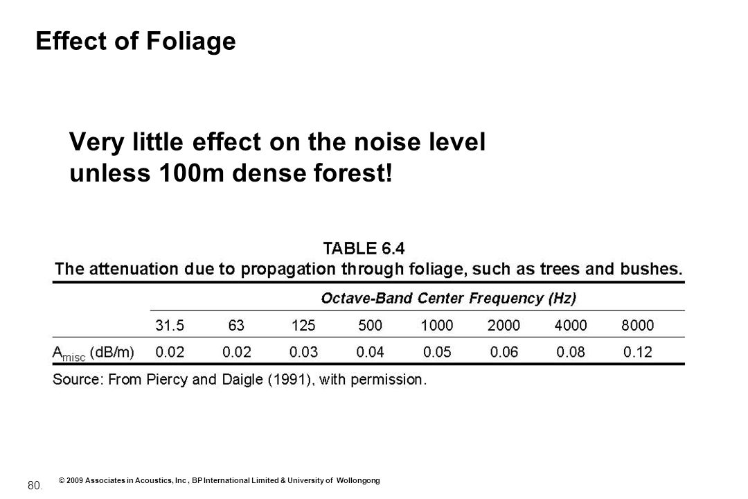 80. © 2009 Associates in Acoustics, Inc, BP International Limited & University of Wollongong Effect of Foliage Very little effect on the noise level u