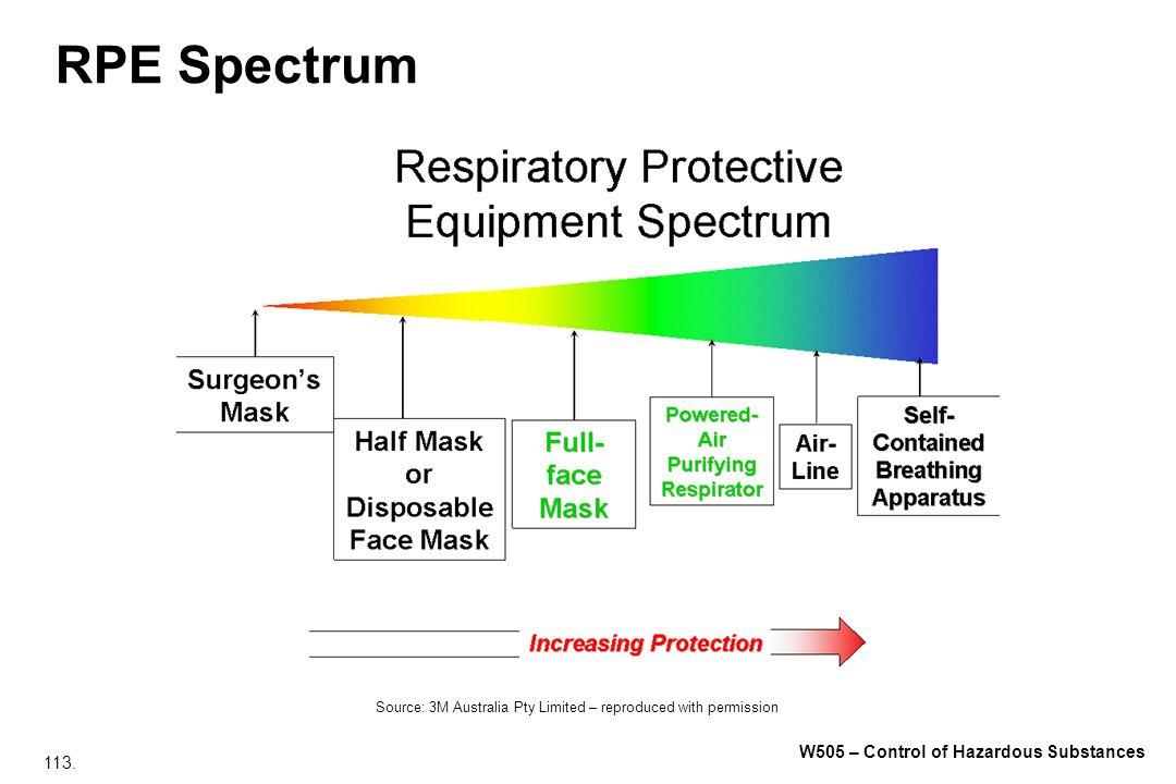 113. W505 – Control of Hazardous Substances RPE Spectrum Source: 3M Australia Pty Limited – reproduced with permission