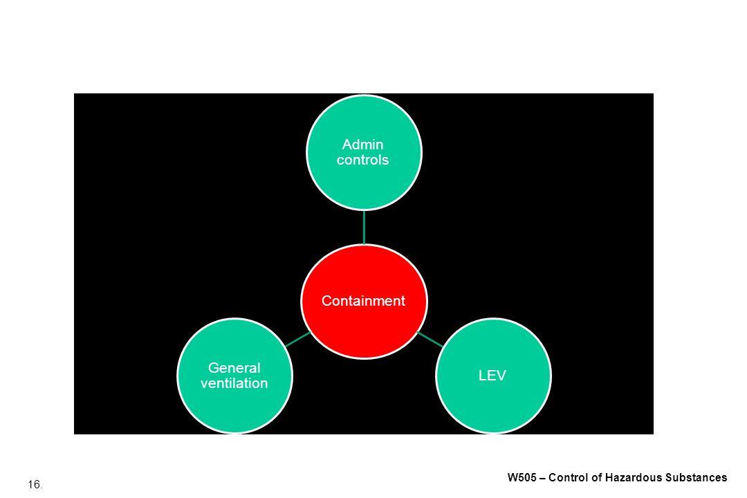 16. W505 – Control of Hazardous Substances Containment Admin controls LEV General ventilation