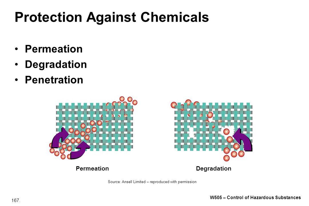 167. W505 – Control of Hazardous Substances Protection Against Chemicals Permeation Degradation Penetration PermeationDegradation Source: Ansell Limit