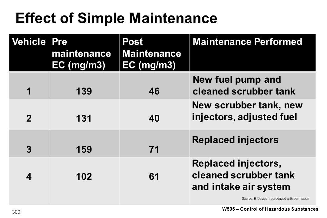 300. W505 – Control of Hazardous Substances Effect of Simple Maintenance VehiclePre maintenance EC (mg/m3) Post Maintenance EC (mg/m3) Maintenance Per