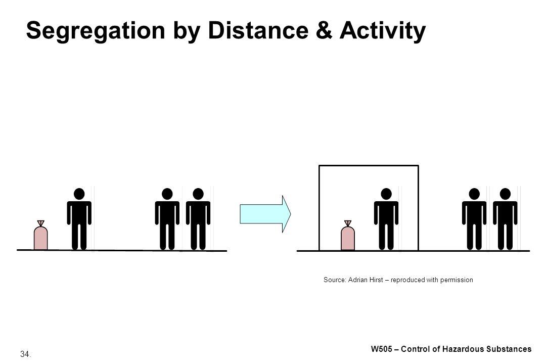 34. W505 – Control of Hazardous Substances Segregation by Distance & Activity Source: Adrian Hirst – reproduced with permission