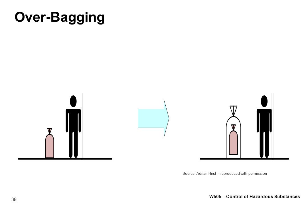 39. W505 – Control of Hazardous Substances Over-Bagging Source: Adrian Hirst – reproduced with permission