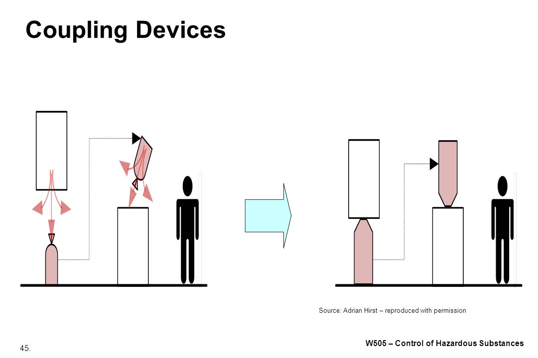 45. W505 – Control of Hazardous Substances Coupling Devices Source: Adrian Hirst – reproduced with permission