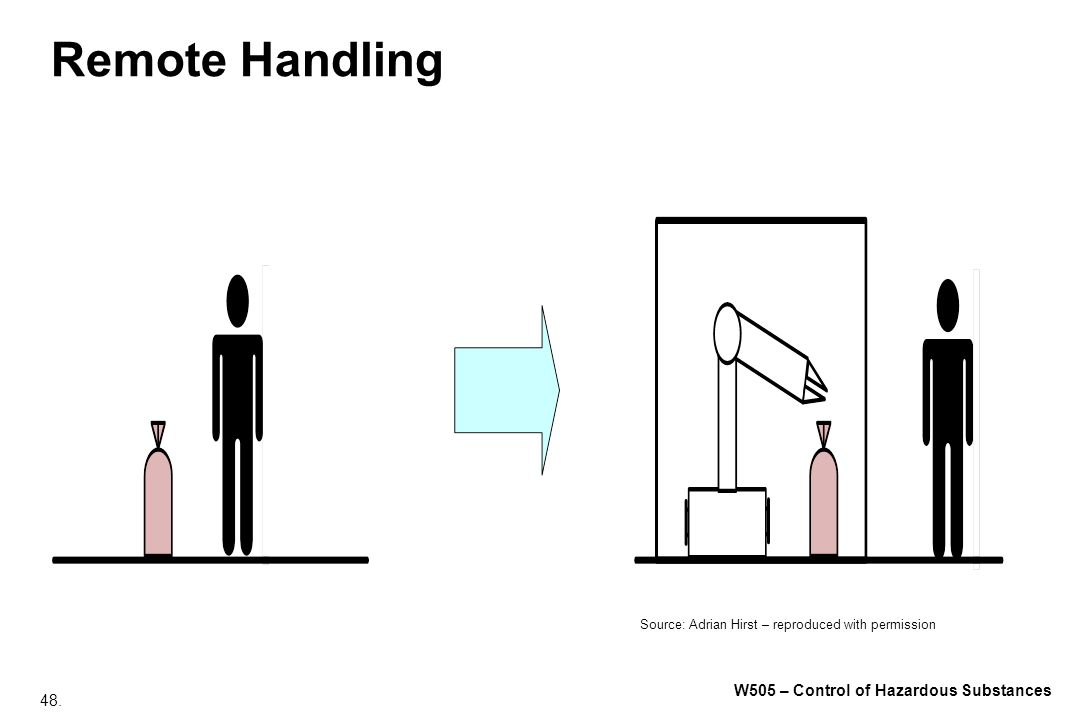 48. W505 – Control of Hazardous Substances Remote Handling Source: Adrian Hirst – reproduced with permission