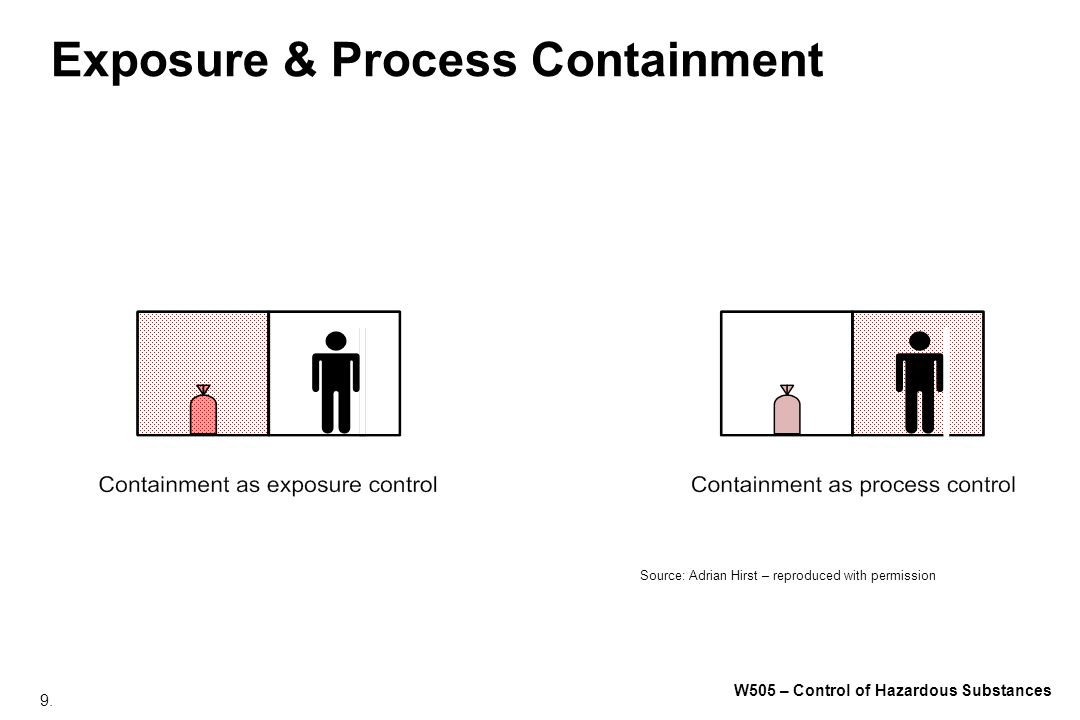 9. W505 – Control of Hazardous Substances Exposure & Process Containment Source: Adrian Hirst – reproduced with permission