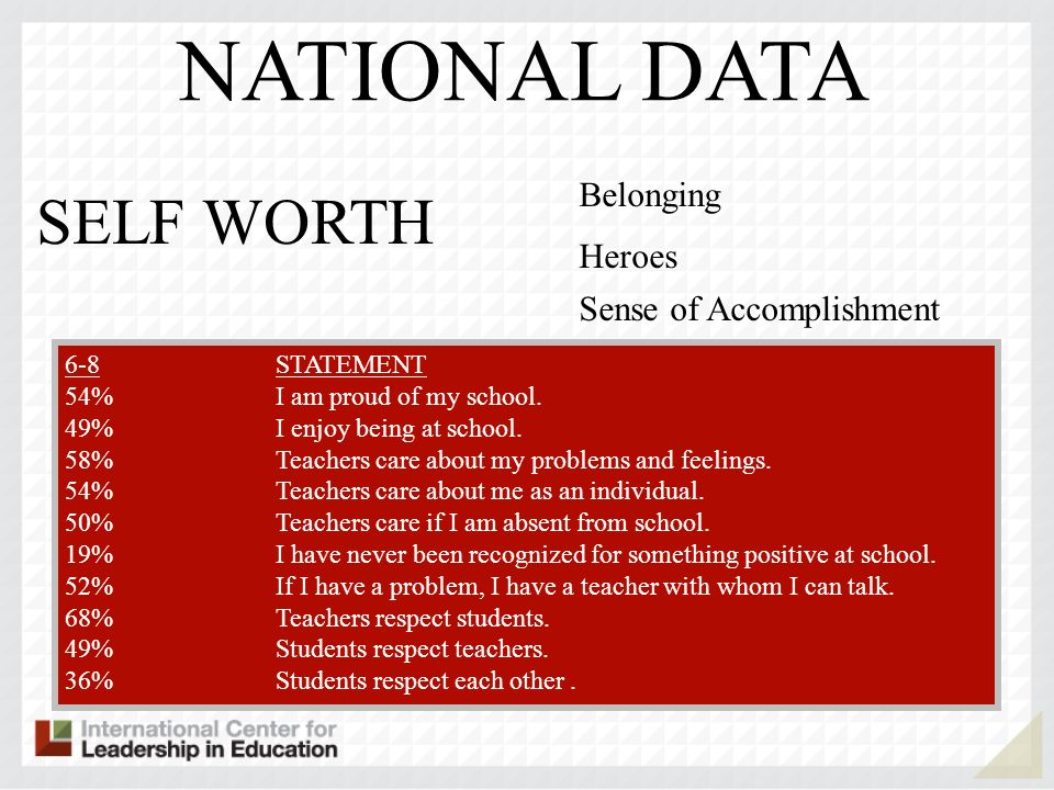 SELF WORTH Belonging Heroes Sense of Accomplishment 6-89-12STATEMENT 54%49%I am proud of my school. 49%49%I enjoy being at school. 58%41%Teachers care