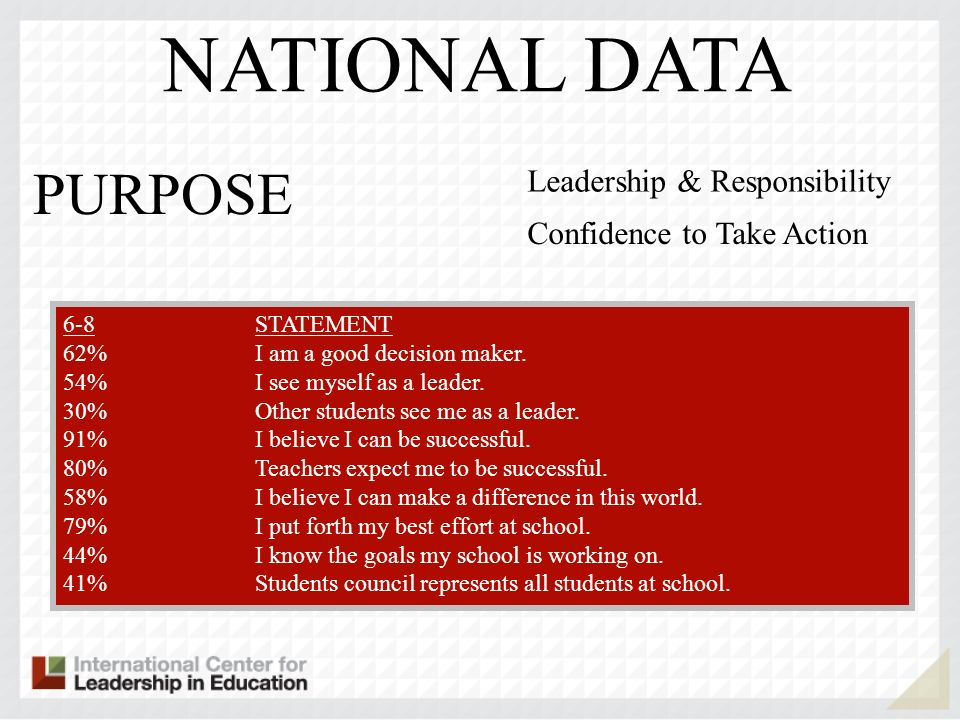6-89-12STATEMENT 62%64%I am a good decision maker. 54% 59%I see myself as a leader. 30% 35%Other students see me as a leader. 91%91%I believe I can be