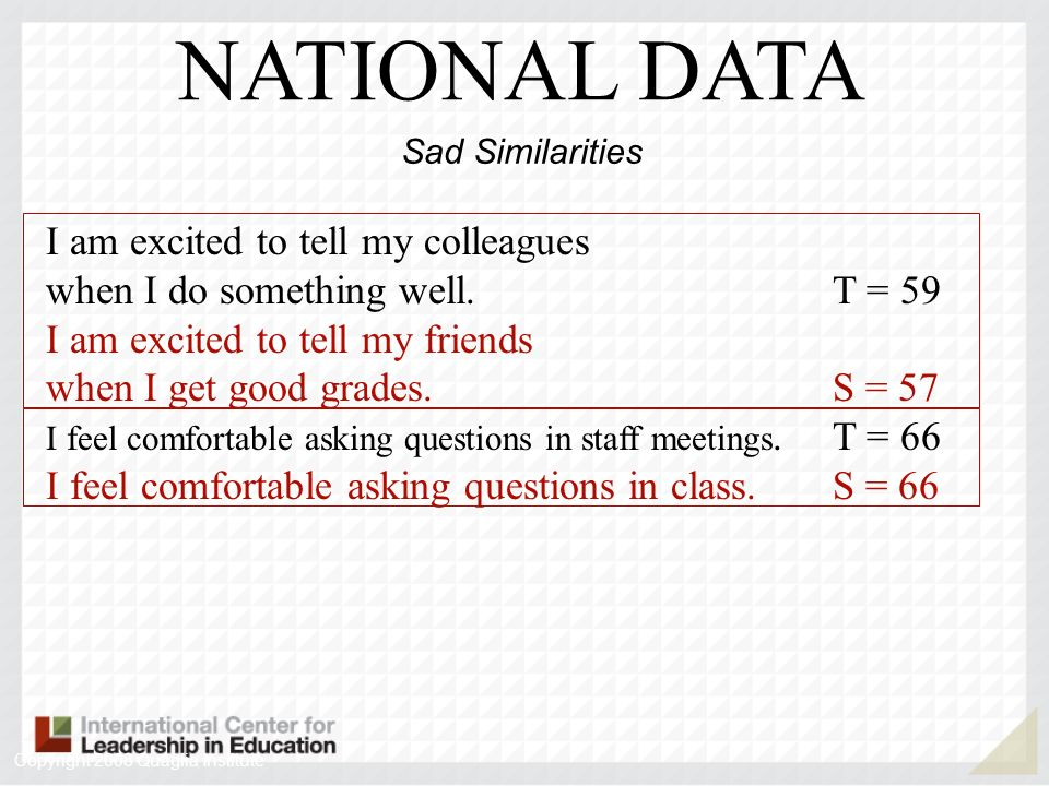 I am excited to tell my colleagues when I do something well.T = 59 I am excited to tell my friends when I get good grades.S = 57 I feel comfortable as