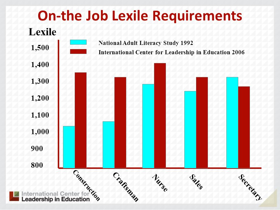 On-the Job Lexile Requirements Construction 1,500 1,400 1,300 1,200 1,100 1,000 900 800 Lexile Craftsman NurseSalesSecretary National Adult Literacy Study 1992 International Center for Leadership in Education 2006