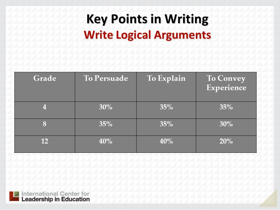 Key Points in Writing Write Logical Arguments GradeTo PersuadeTo ExplainTo Convey Experience 430%35% 8 30% 1240% 20%