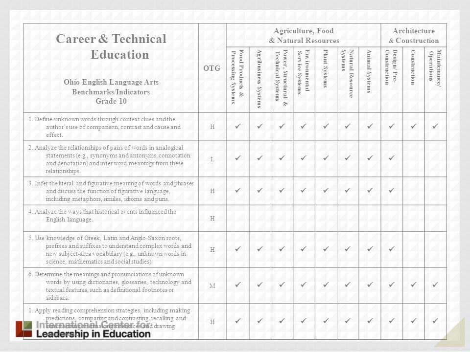 Career & Technical Education Ohio English Language Arts Benchmarks/Indicators Grade 10 OTG Agriculture, Food & Natural Resources Architecture & Constr