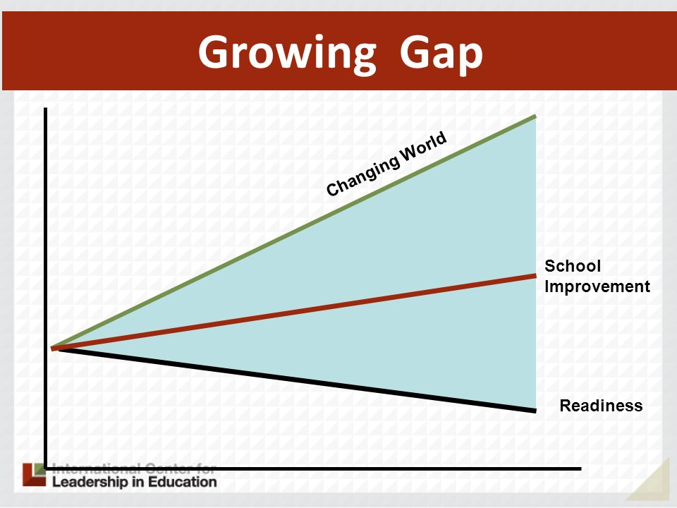 School Improvement Growing Gap Readiness Changing World