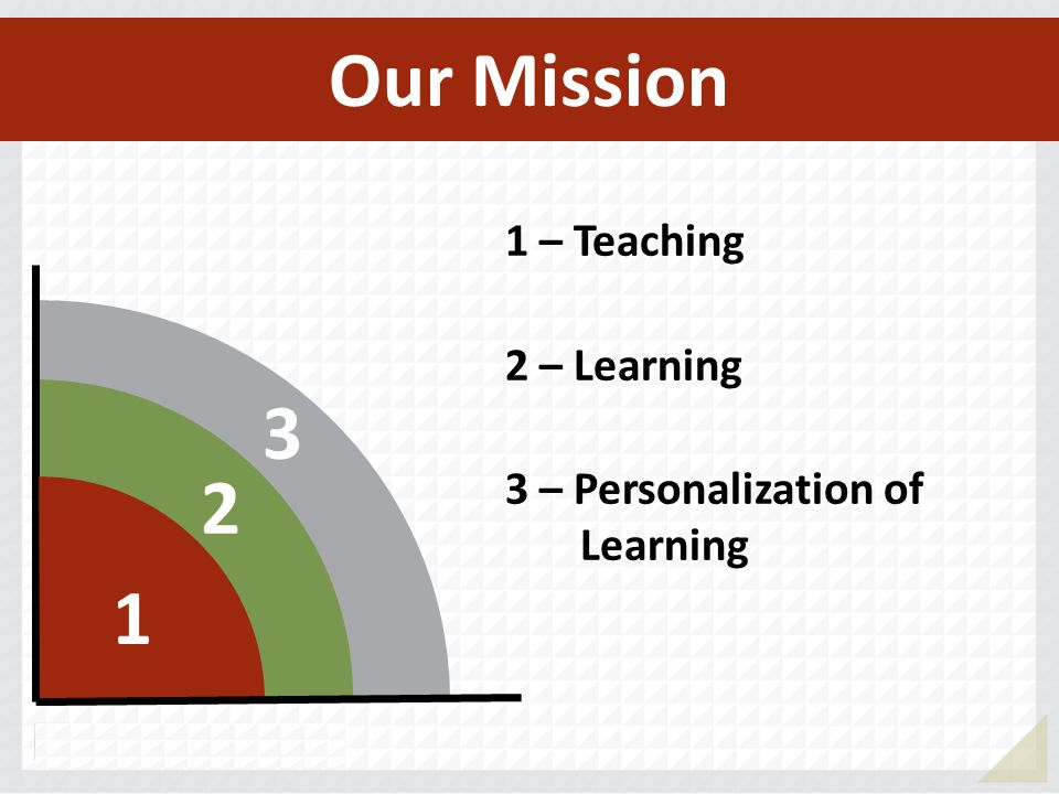 3 2 1 1 – Teaching 2 – Learning 3 – Personalization of Learning Our Mission