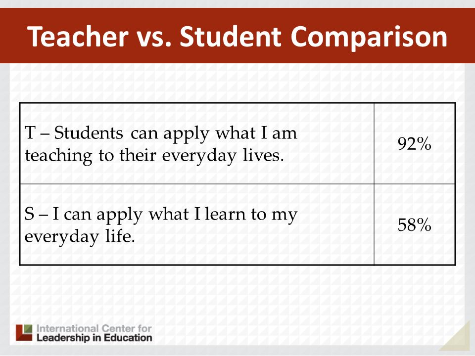 T – Students can apply what I am teaching to their everyday lives. 92% S – I can apply what I learn to my everyday life. 58% Teacher vs. Student Compa