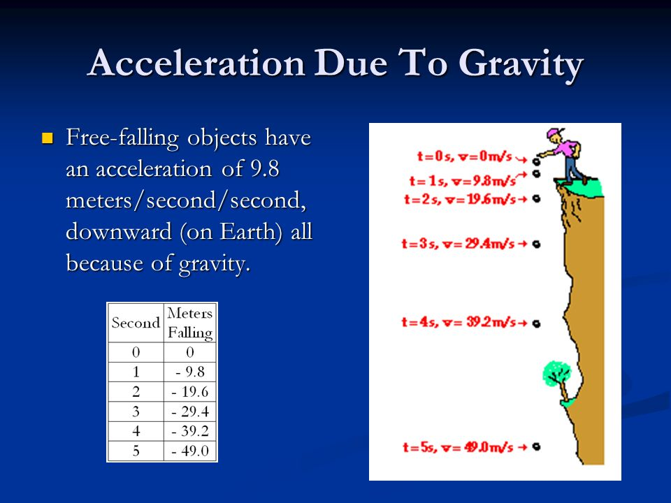 Acceleration Due To Gravity Free-falling objects have an acceleration of 9.8 meters/second/second, downward (on Earth) all because of gravity. Free-fa