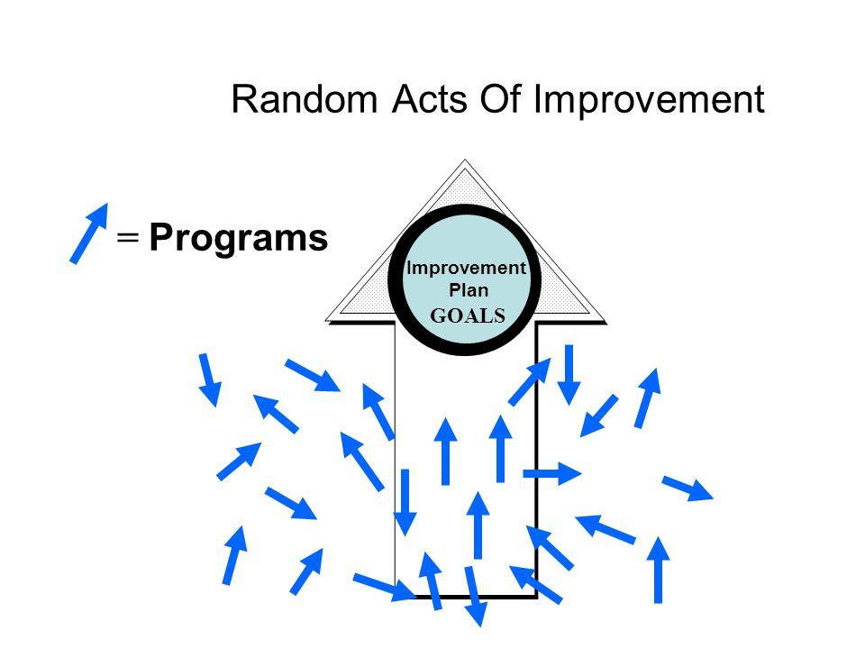 Random Acts Of Improvement = Programs GOALS Improvement Plan