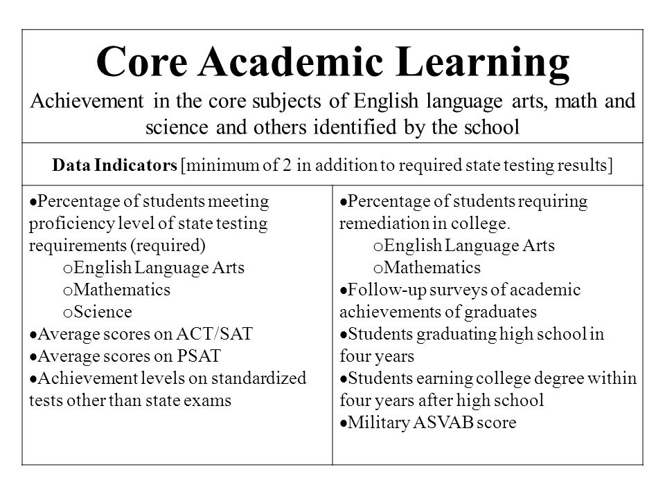Core Academic Learning Achievement in the core subjects of English language arts, math and science and others identified by the school Data Indicators