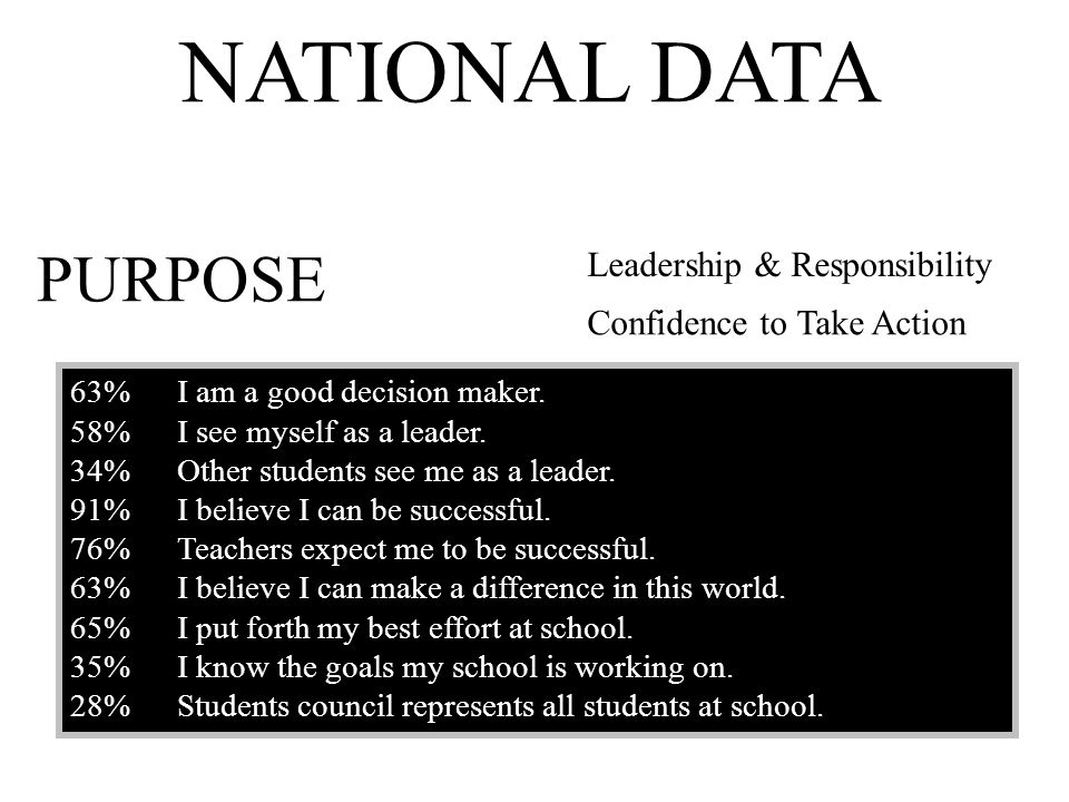 63%I am a good decision maker. 58% I see myself as a leader. 34% Other students see me as a leader. 91%I believe I can be successful. 76%Teachers expe