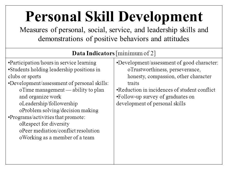 Personal Skill Development Measures of personal, social, service, and leadership skills and demonstrations of positive behaviors and attitudes. Data I