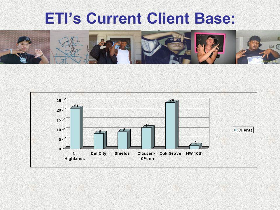 ETIs Current Client Base: