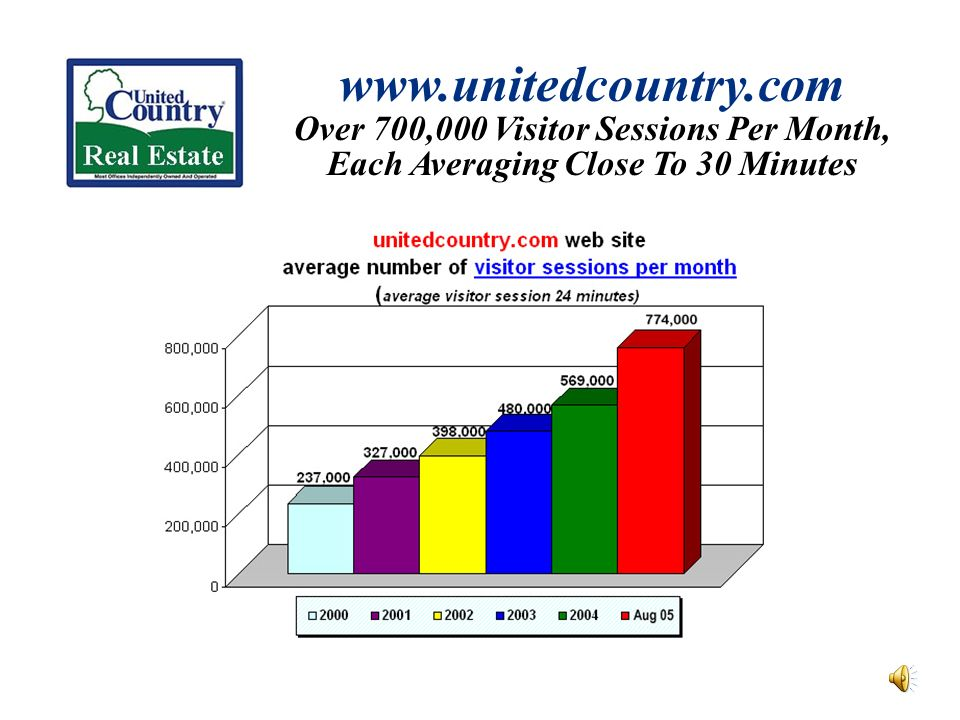 www.unitedcountry.com Over 700,000 Visitor Sessions Per Month, Each Averaging Close To 30 Minutes