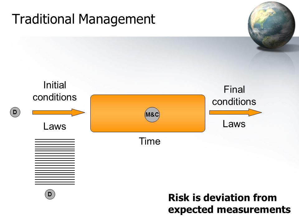 Initial conditions Final conditions Traditional Management Time Laws Risk is deviation from expected measurements D D M&C