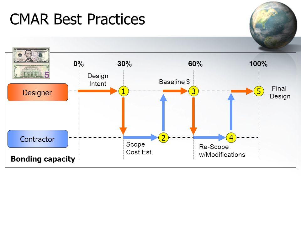 Design Intent Scope Cost Est. Baseline $ Re-Scope w/Modifications Final Design CMAR Best Practices Contractor Designer 0%30%60%100% 1 2 3 4 5 Bonding