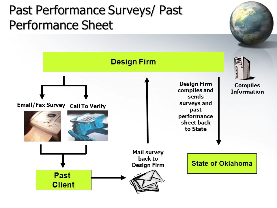 Past Performance Surveys/ Past Performance Sheet Design Firm Past Client State of Oklahoma Mail survey back to Design Firm Compiles Information Email/